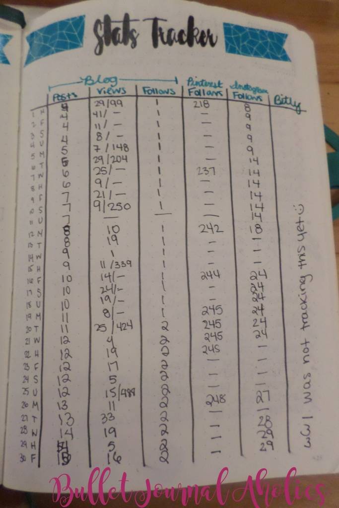 Tracking my September stats in my bullet journal