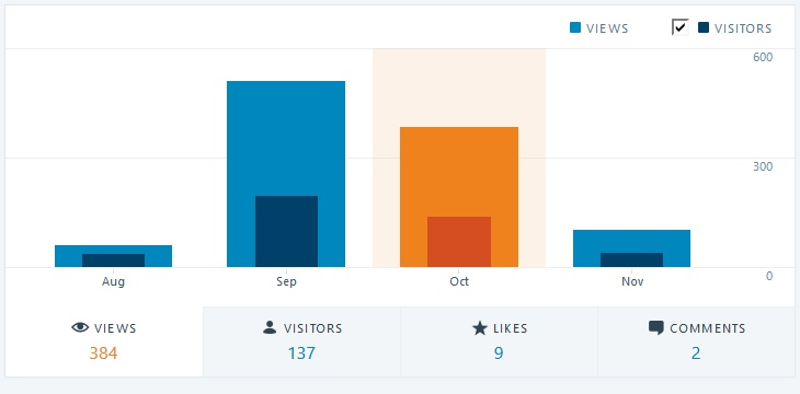 I was down in views from September, which is probably related to the fact that I didn't do as much with the blog in October.